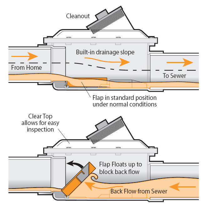Illustration of how a backwater valve should work